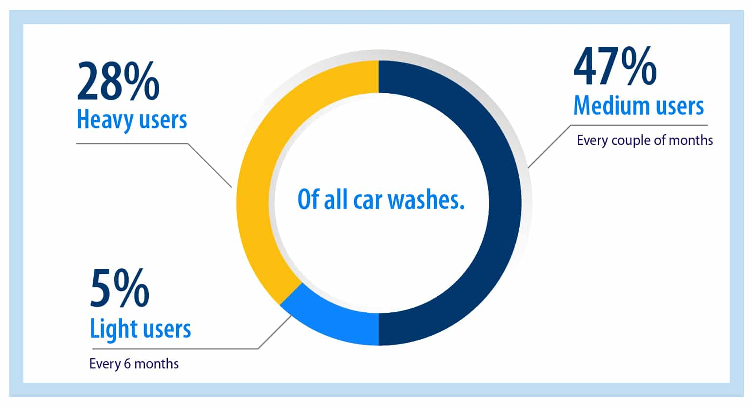 Car washes for heavy users make up 66% of total car washes.