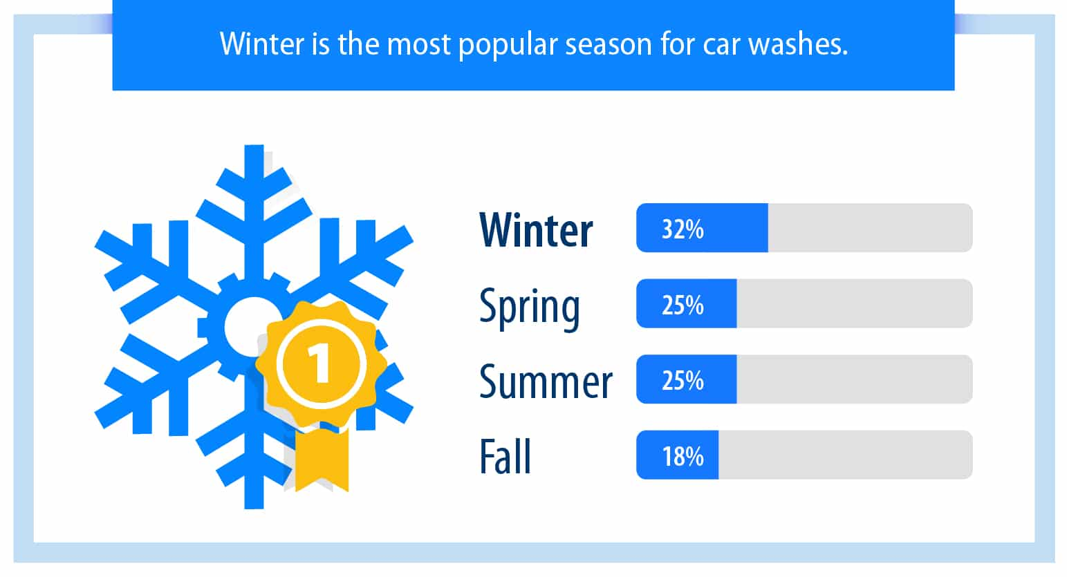 winter is the most popular season for car washes