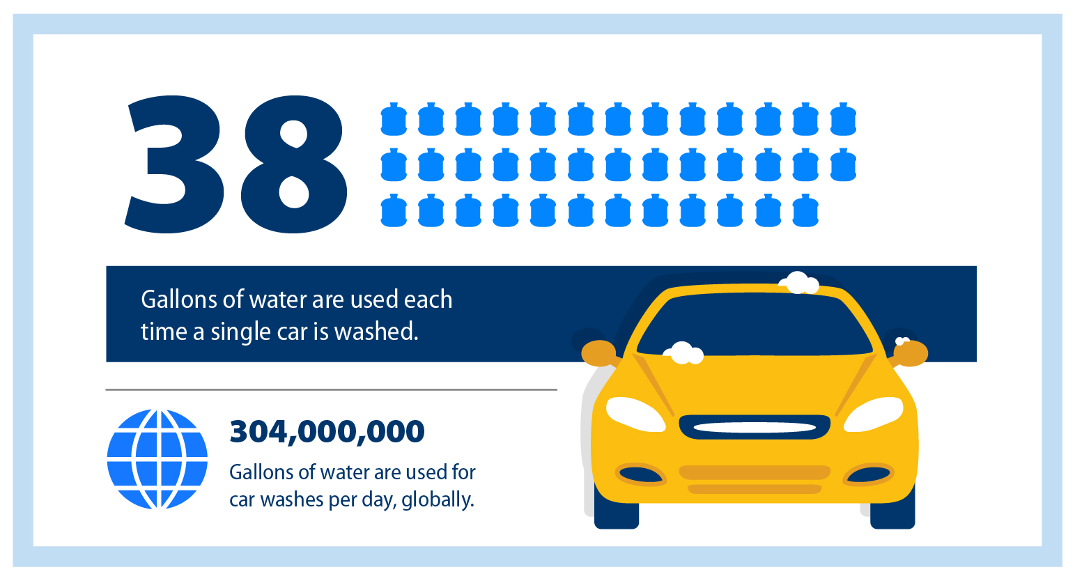 Roughly 38 gallons of water are used each time a single car is washed.