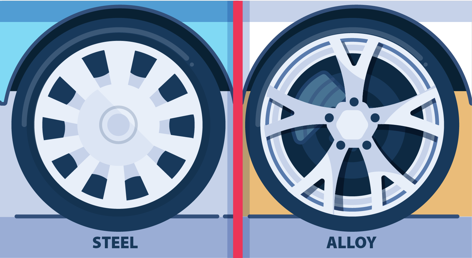 What's the difference between aluminum and steel wheels?